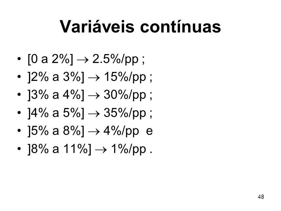 48 Variáveis contínuas [0 a 2%] 2.5%/pp ; ]2% a 3%] 15%/pp ; ]3% a 4%] 30%/pp ; ]4% a 5%] 35%/pp ; ]5% a 8%] 4%/pp e ]8% a 11%] 1%/pp.