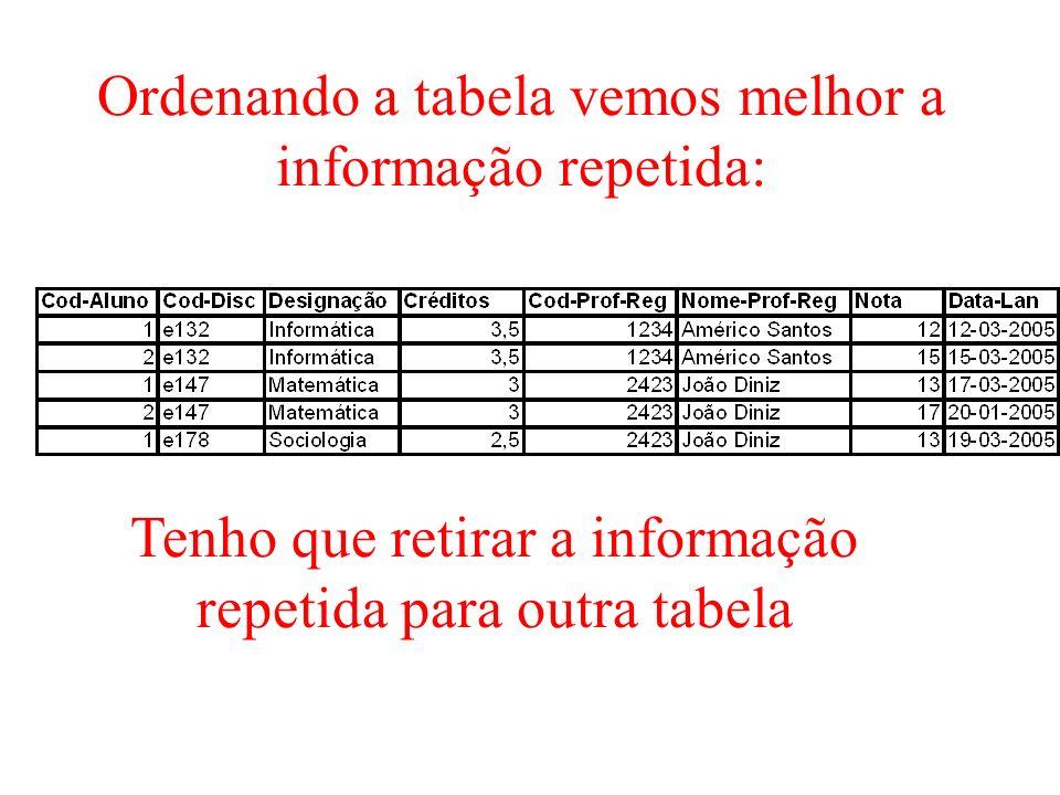 Ordenando a tabela vemos melhor a informação repetida: Tenho que retirar a informação repetida para outra tabela