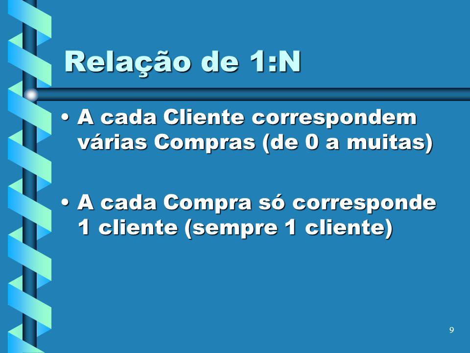9 Relação de 1:N A cada Cliente correspondem várias Compras (de 0 a muitas)A cada Cliente correspondem várias Compras (de 0 a muitas) A cada Compra só