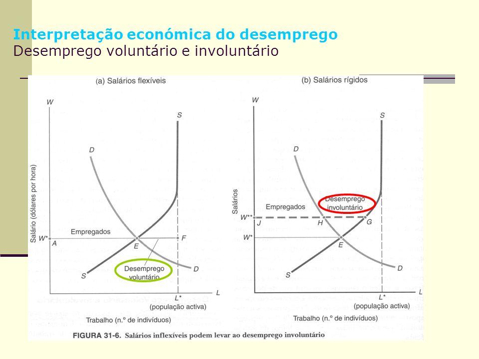 Interpretação económica do desemprego Desemprego voluntário e involuntário