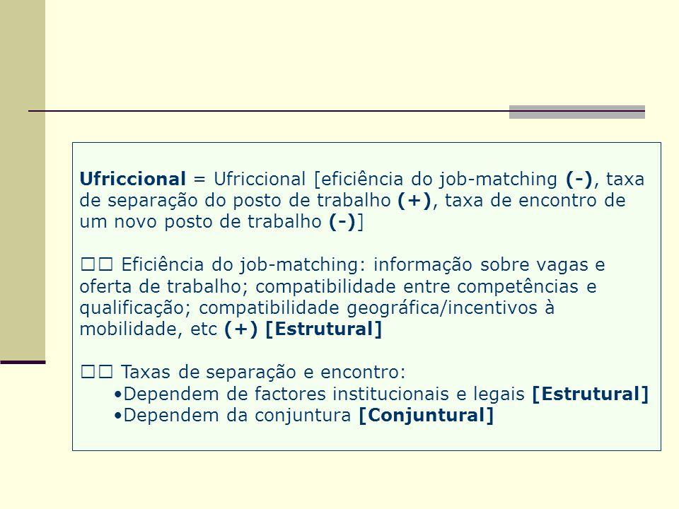 Ufriccional = Ufriccional [eficiência do job-matching (-), taxa de separação do posto de trabalho (+), taxa de encontro de um novo posto de trabalho (