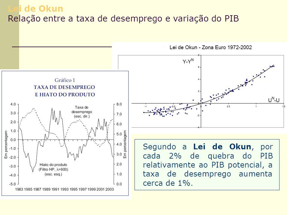 Lei de Okun Relação entre a taxa de desemprego e variação do PIB Segundo a Lei de Okun, por cada 2% de quebra do PIB relativamente ao PIB potencial, a