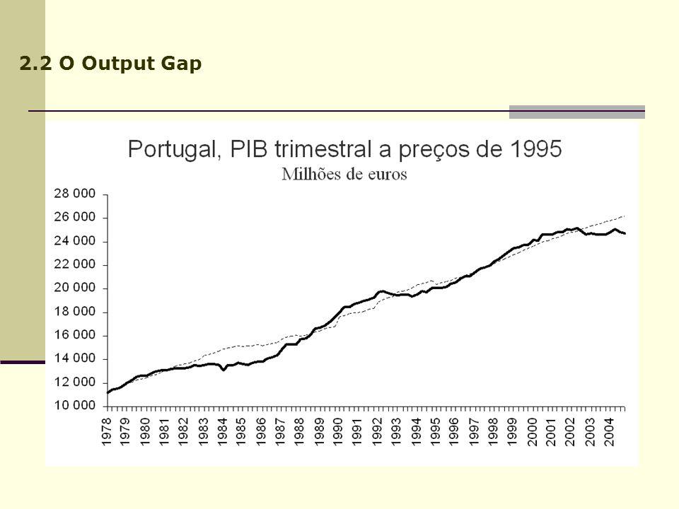 2.2 O Output Gap