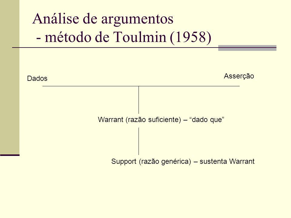 Análise de argumentos - método de Toulmin (1958) Dados Asserção Warrant (razão suficiente) – dado que Support (razão genérica) – sustenta Warrant