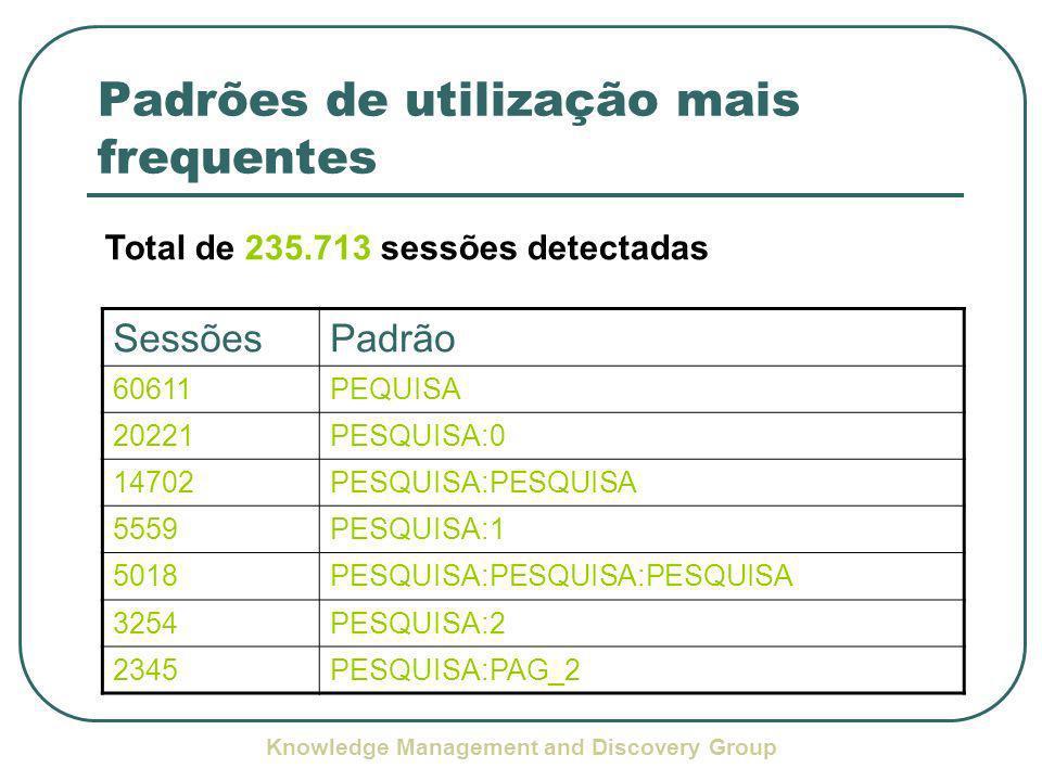 Knowledge Management and Discovery Group Padrões de utilização mais frequentes SessõesPadrão 60611PEQUISA 20221PESQUISA:0 14702PESQUISA:PESQUISA 5559PESQUISA:1 5018PESQUISA:PESQUISA:PESQUISA 3254PESQUISA:2 2345PESQUISA:PAG_2 Total de 235.713 sessões detectadas