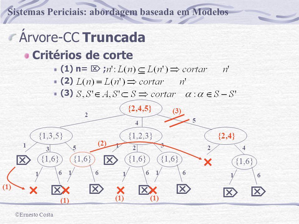 Ernesto Costa Sistemas Periciais: abordagem baseada em Modelos Exemplo F={{2,4,5},{1,2,3},{1,3,5},{2,4},{1,6}} {2,4,5} {1,2,3}{2,4}{1,3,5} {1,6} 1 166 {1,6} 1 166 {1,6} 1 166 2 4 5 1 3 5 1 2 3 24 L(n)={1,2,4} é um CC para F