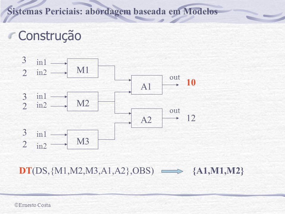 Ernesto Costa Sistemas Periciais: abordagem baseada em Modelos De novo o Exemplo Algoritmo (1) Calcular a colecção dos conjuntos de conflito para (DS,COMP,OBS), F.