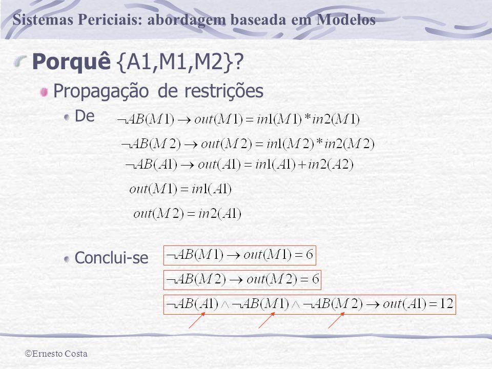 Ernesto Costa Sistemas Periciais: abordagem baseada em Modelos Construção M1 M2 M3 A2 A1 in1 in2 in1 in2 in1 in2 out 3 2 3 2 3 2 10 12 DT(DS,{M1,M2,M3,A1,A2},OBS){A1,M1,M2}
