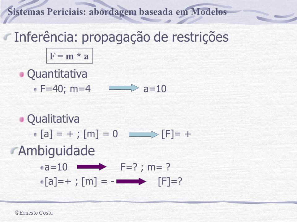Ernesto Costa Sistemas Periciais: abordagem baseada em Modelos Modelos Qualitativos Abstracção qualitativa [V] = [I] [I] = [dV] Características Aceita