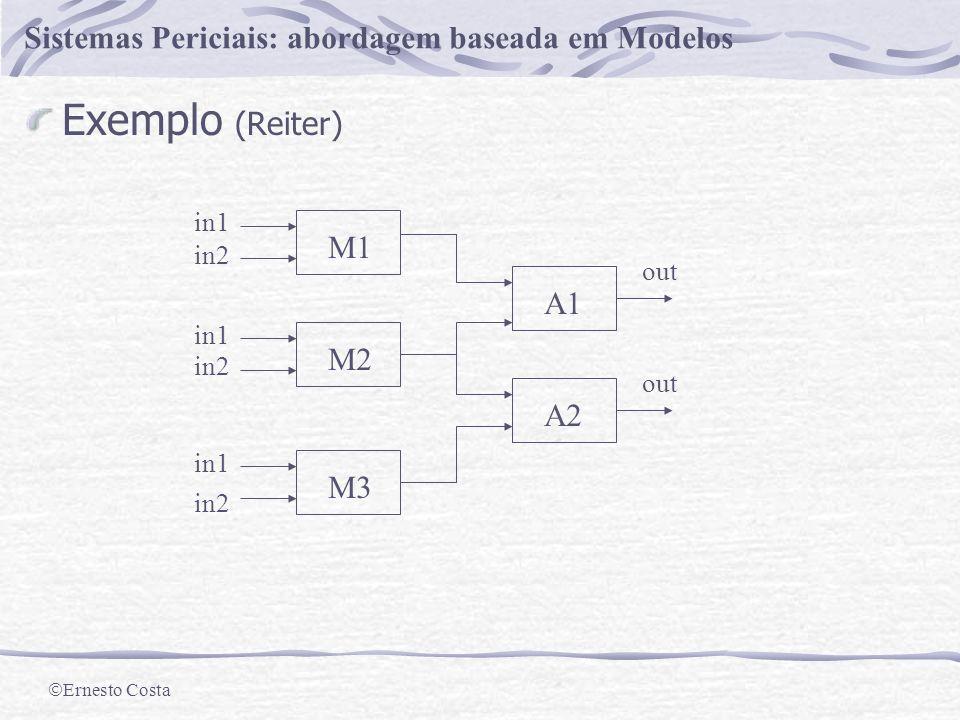 Ernesto Costa Sistemas Periciais: abordagem baseada em Modelos Aplicação ao Diagnóstico Metodologia Geral Definir as equações do modelo Definir valore