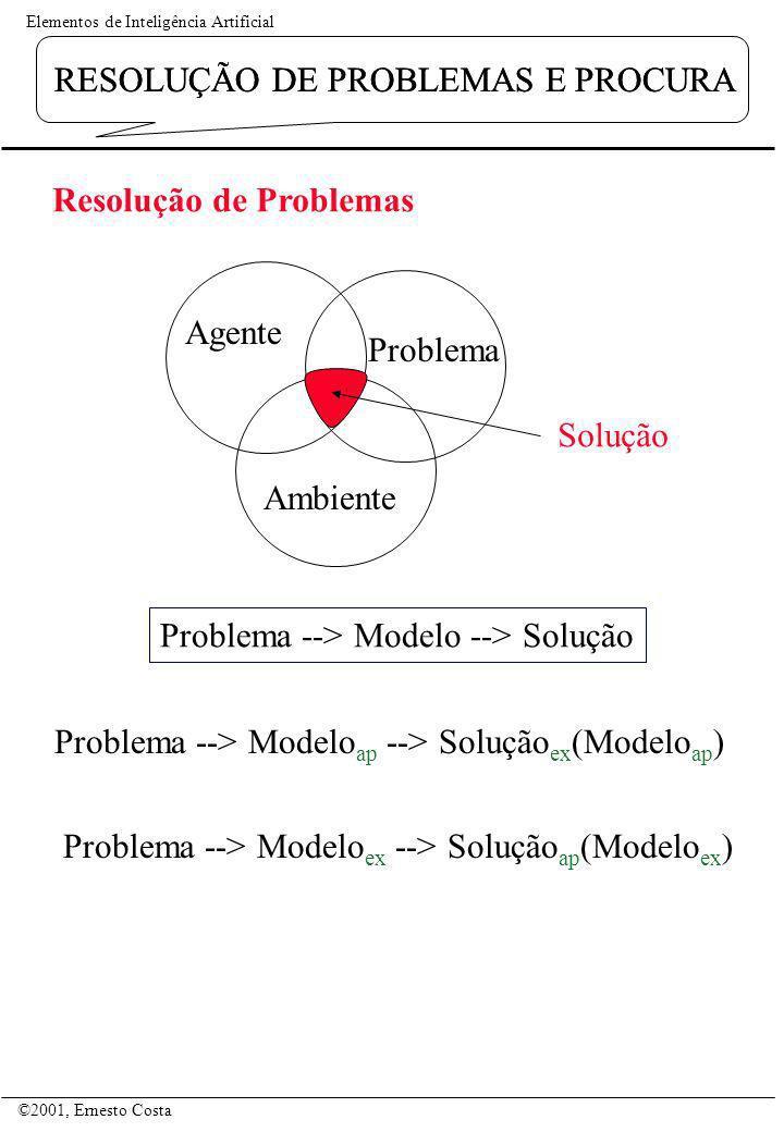 Elementos de Inteligência Artificial ©2001, Ernesto Costa RESOLUÇÃO DE PROBLEMAS E PROCURA Agente Problema Ambiente Resolução de Problemas Solução Pro