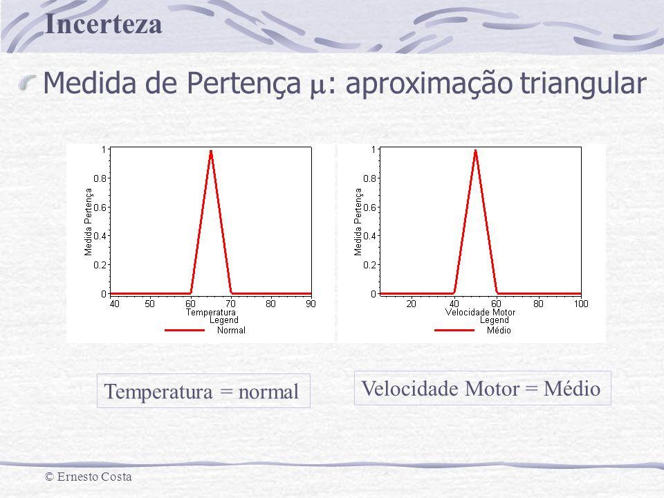 Incerteza © Ernesto Costa Medida de Pertença : aproximação triangular Temperatura = normal Velocidade Motor = Médio