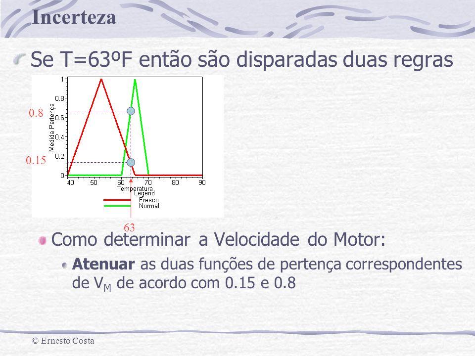 Incerteza © Ernesto Costa Se T=63ºF então são disparadas duas regras Como determinar a Velocidade do Motor: Atenuar as duas funções de pertença corres