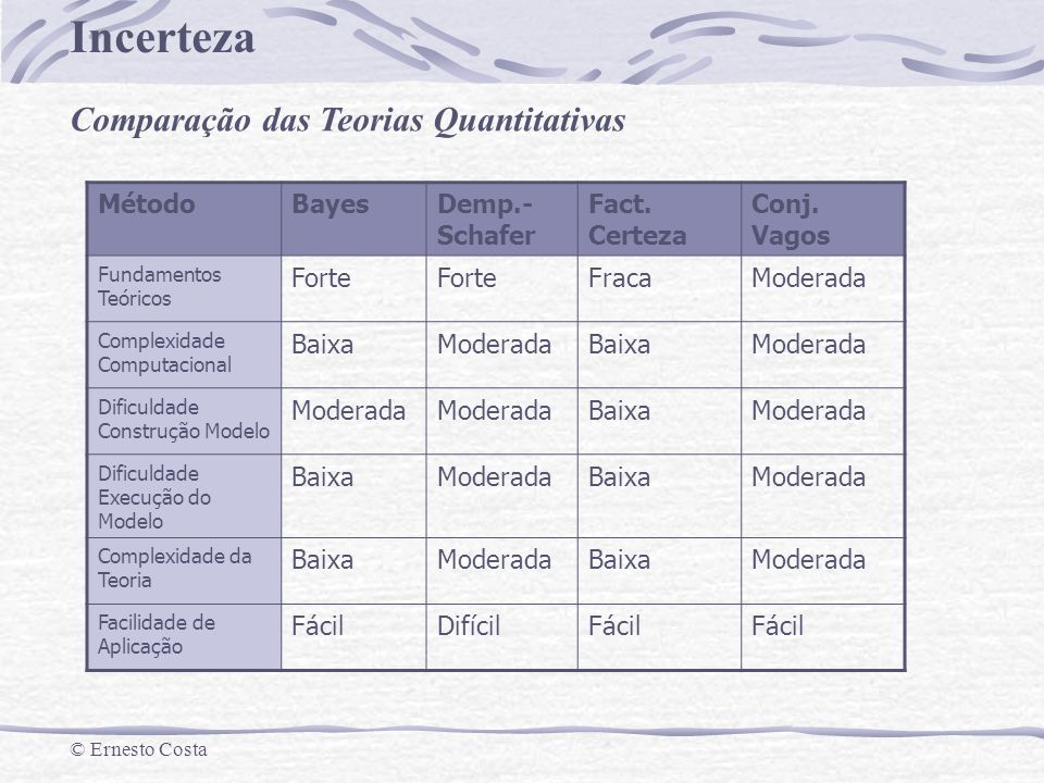 Incerteza © Ernesto Costa Como escolher.MétodoBayesDemp.- Schafer Fact.