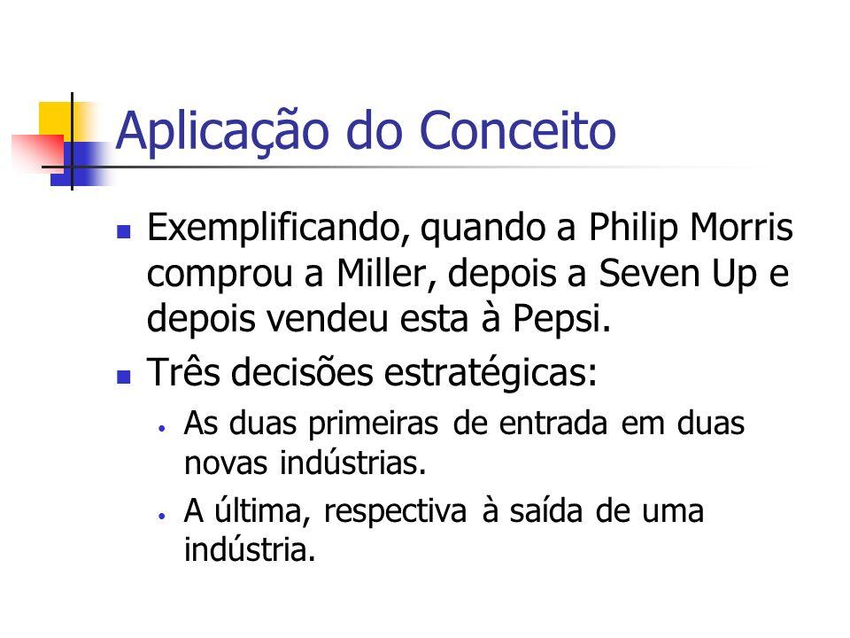 Aplicação do Conceito Exemplificando, quando a Philip Morris comprou a Miller, depois a Seven Up e depois vendeu esta à Pepsi. Três decisões estratégi