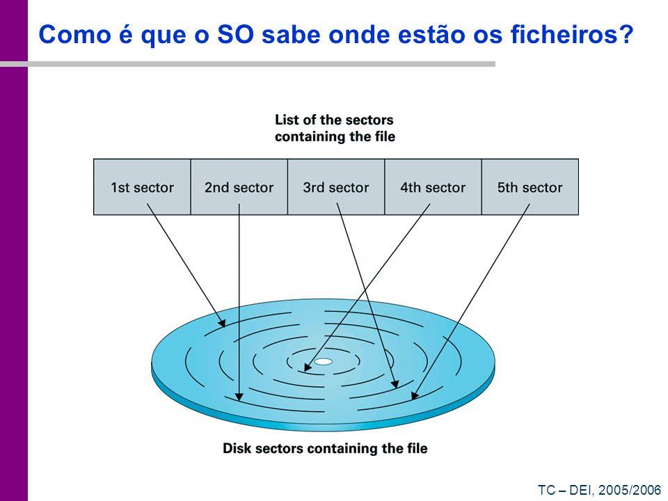 TC – DEI, 2005/2006 Como é que o SO sabe onde estão os ficheiros?