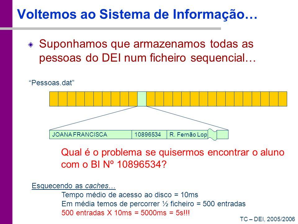 TC – DEI, 2005/2006 Voltemos ao Sistema de Informação… Suponhamos que armazenamos todas as pessoas do DEI num ficheiro sequencial… Pessoas.dat JOANA F