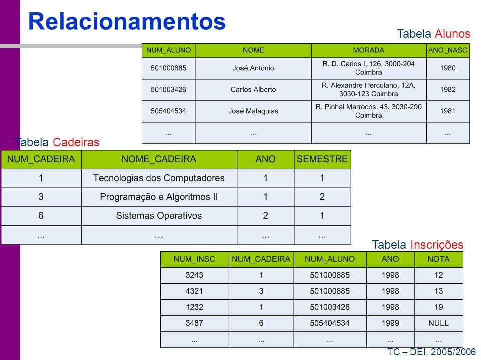 TC – DEI, 2005/2006 Relacionamentos Tabela Alunos Tabela Cadeiras Tabela Inscrições