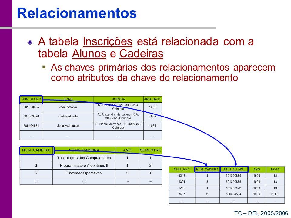 TC – DEI, 2005/2006 Relacionamentos A tabela Inscrições está relacionada com a tabela Alunos e Cadeiras As chaves primárias dos relacionamentos aparec