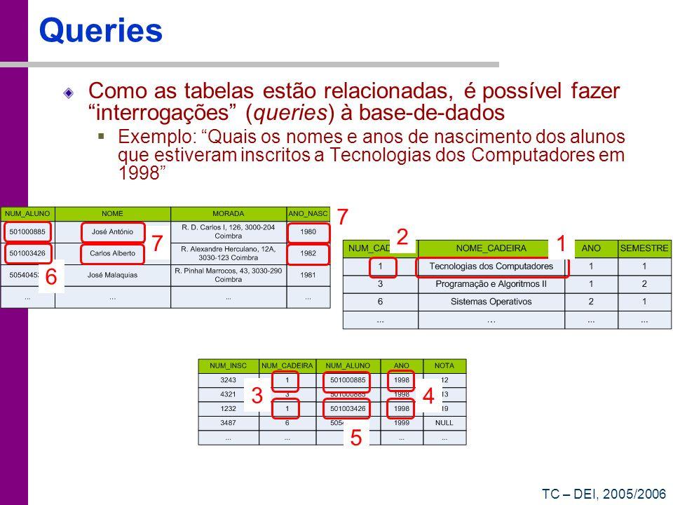 TC – DEI, 2005/2006 Queries Como as tabelas estão relacionadas, é possível fazer interrogações (queries) à base-de-dados Exemplo: Quais os nomes e ano