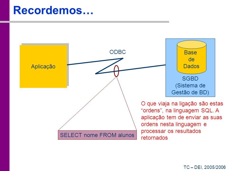 TC – DEI, 2005/2006 Recordemos… Aplicação Base de Dados SGBD (Sistema de Gestão de BD) ODBC SELECT nome FROM alunos O que viaja na ligação são estas o