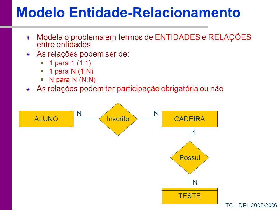 TC – DEI, 2005/2006 Modelo Entidade-Relacionamento Modela o problema em termos de ENTIDADES e RELAÇÕES entre entidades As relações podem ser de: 1 par