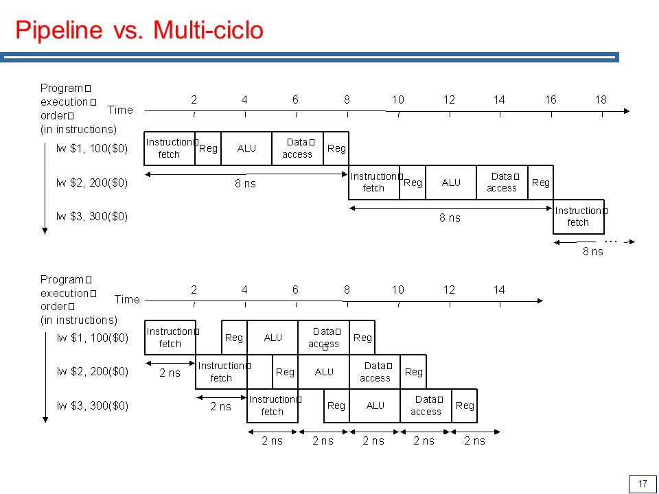17 Pipeline vs. Multi-ciclo
