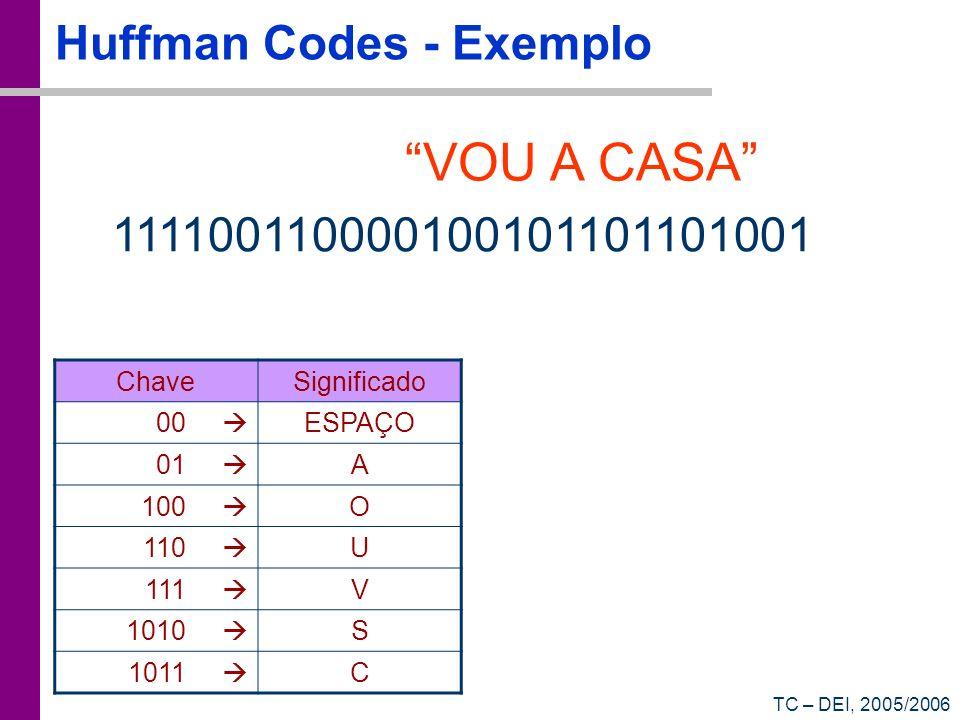 TC – DEI, 2005/2006 Huffman Codes - Exemplo ChaveSignificado 00 ESPAÇO 01 A 100 O 110 U 111 V 1010 S 1011 C VOU A CASA 111100110000100101101101001
