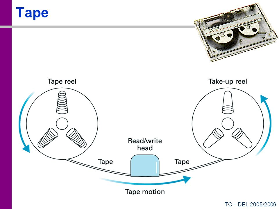 TC – DEI, 2005/2006 Tape