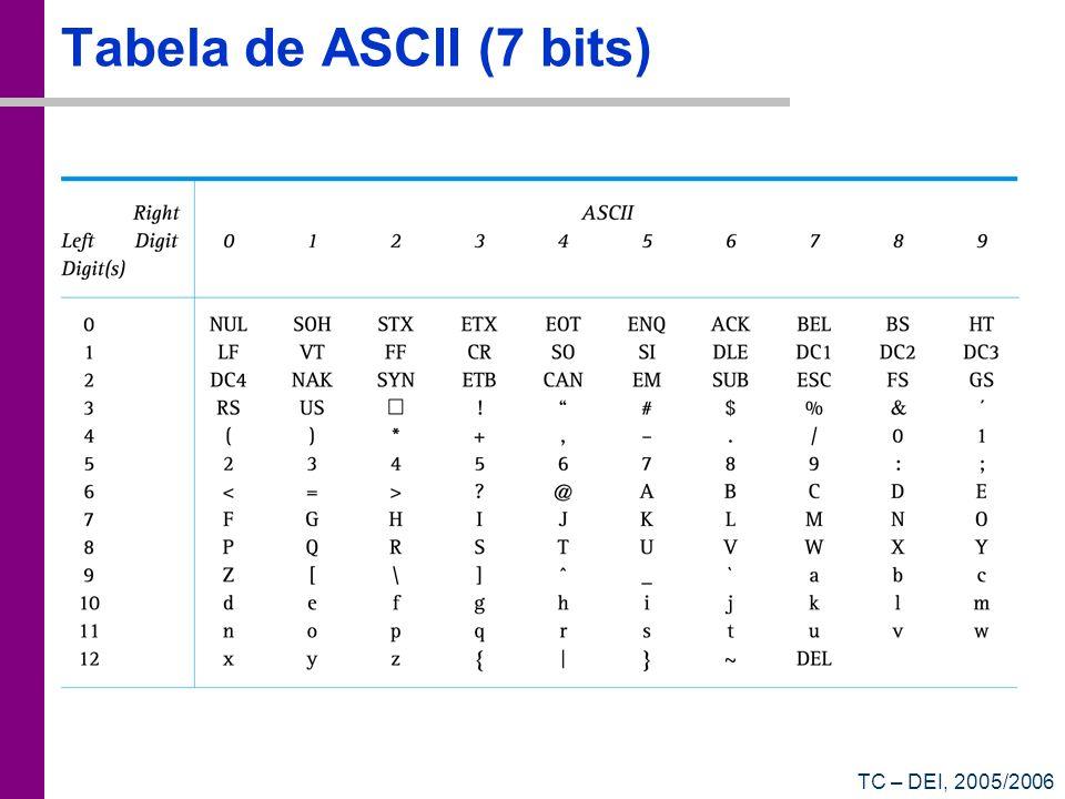 TC – DEI, 2005/2006 Tabela de ASCII (7 bits)