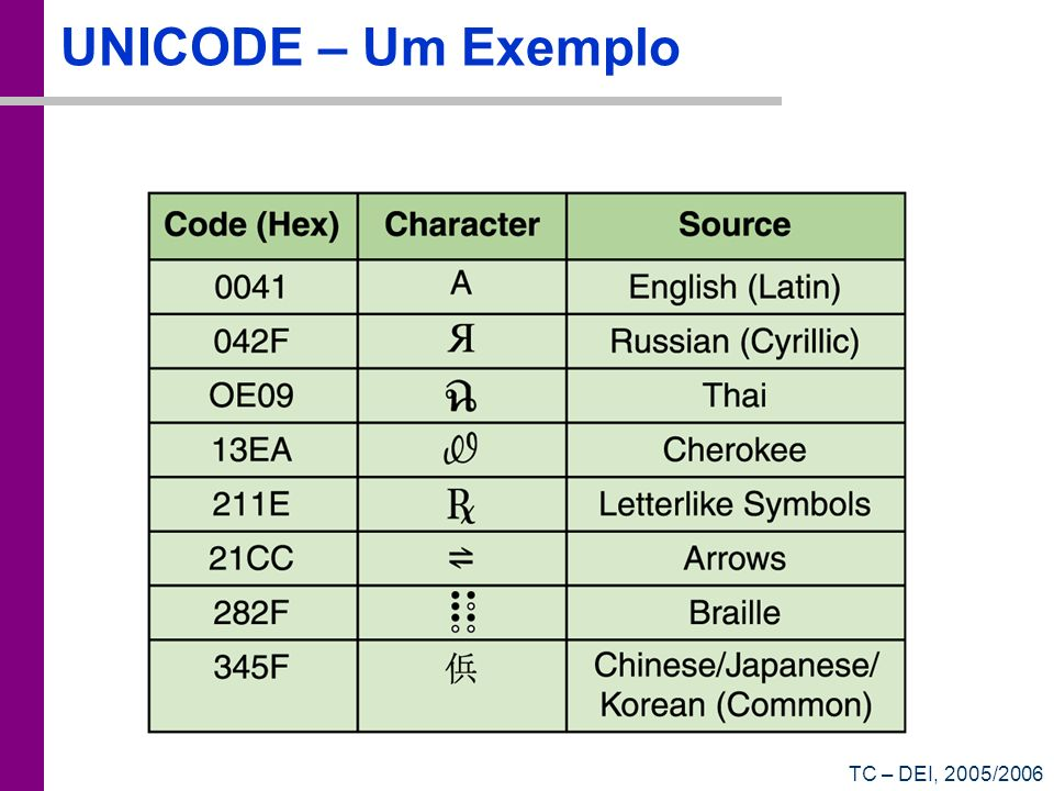 TC – DEI, 2005/2006 UNICODE – Um Exemplo