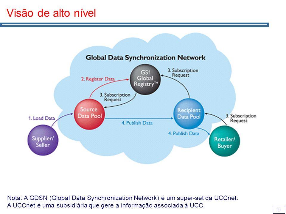 11 Visão de alto nível Nota: A GDSN (Global Data Synchronization Network) é um super-set da UCCnet. A UCCnet é uma subsidiária que gere a informação a