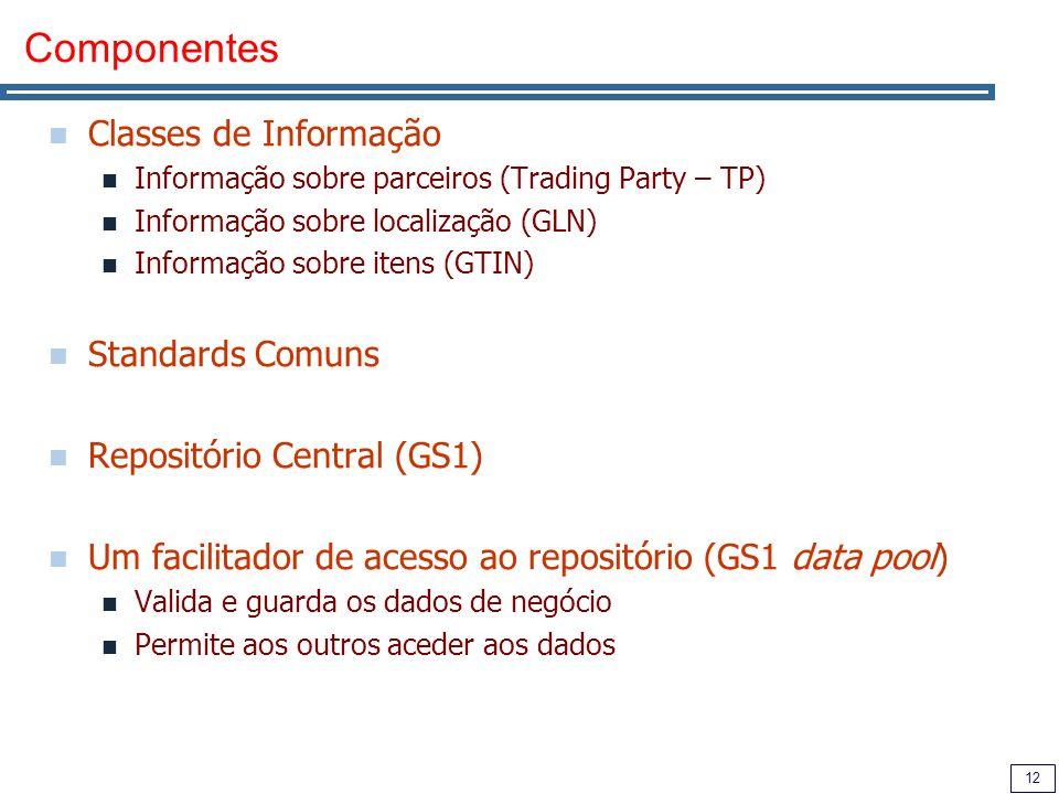 12 Componentes Classes de Informação Informação sobre parceiros (Trading Party – TP) Informação sobre localização (GLN) Informação sobre itens (GTIN)