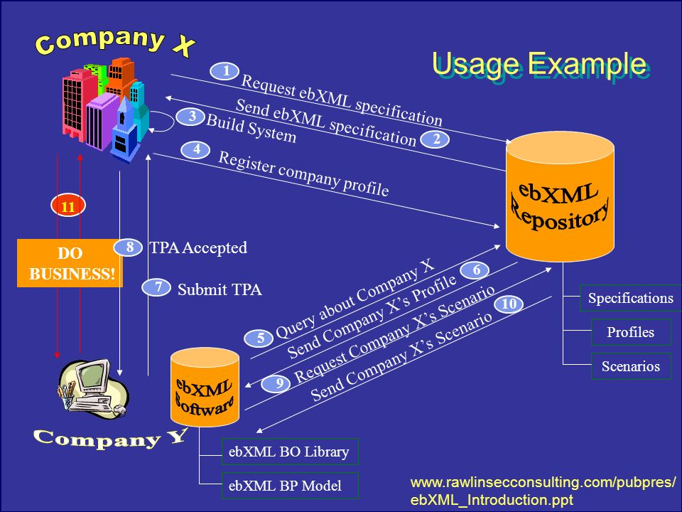 21 3 Build System Specifications Profiles Scenarios Request ebXML specification 1 4 Register company profile Query about Company X 5 Request Company Xs Scenario 9 DO BUSINESS.