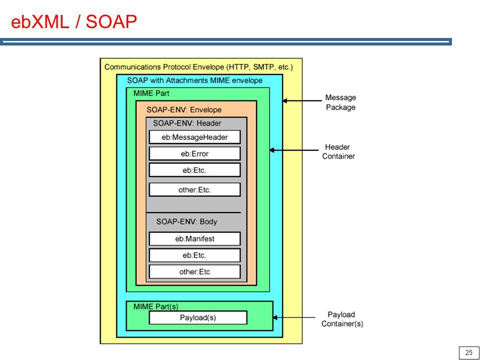 25 ebXML / SOAP