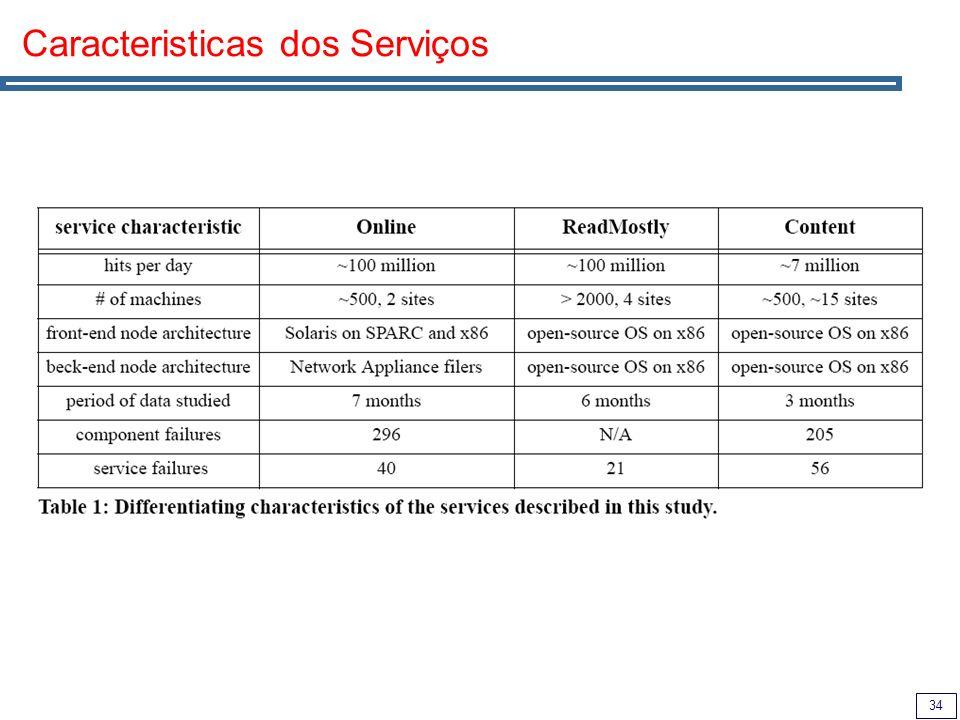 34 Caracteristicas dos Serviços