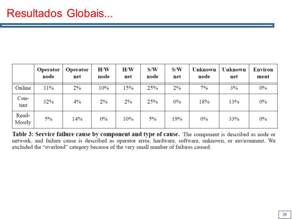 39 Resultados Globais...