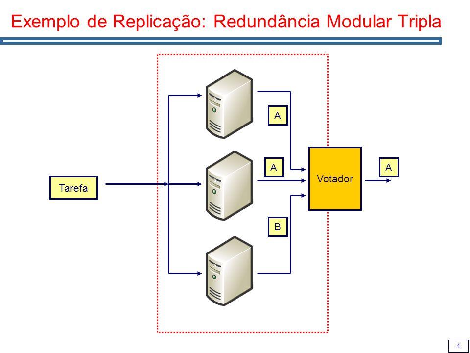 4 Exemplo de Replicação: Redundância Modular Tripla Tarefa Votador A A B A