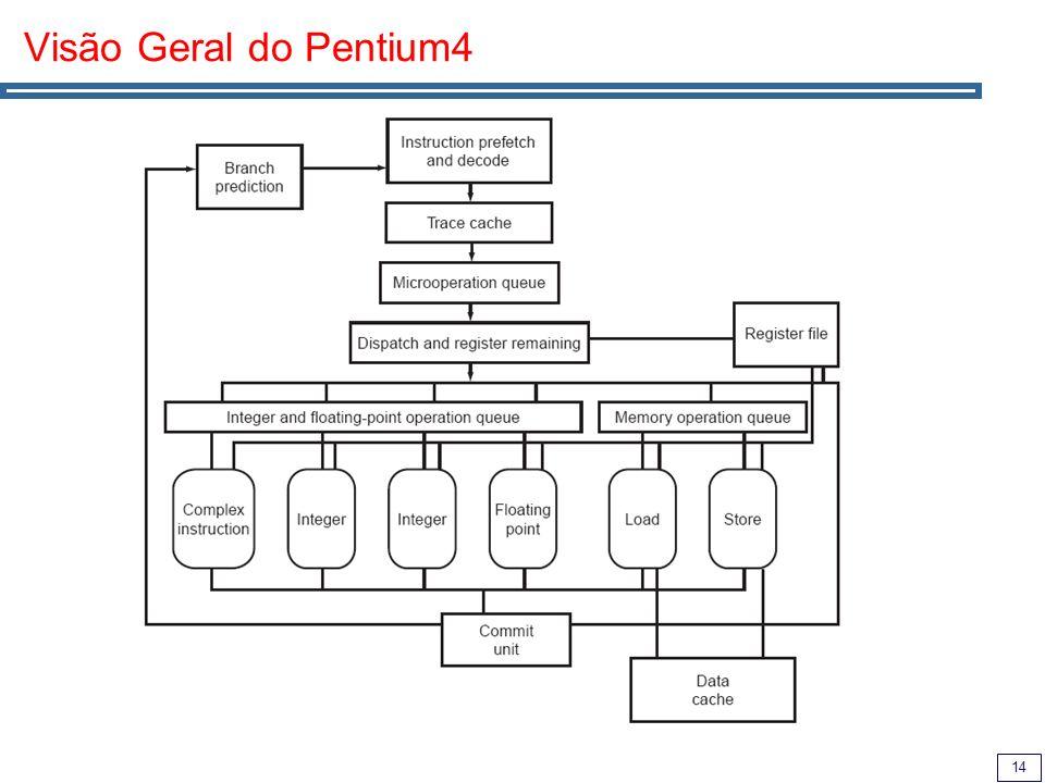 14 Visão Geral do Pentium4