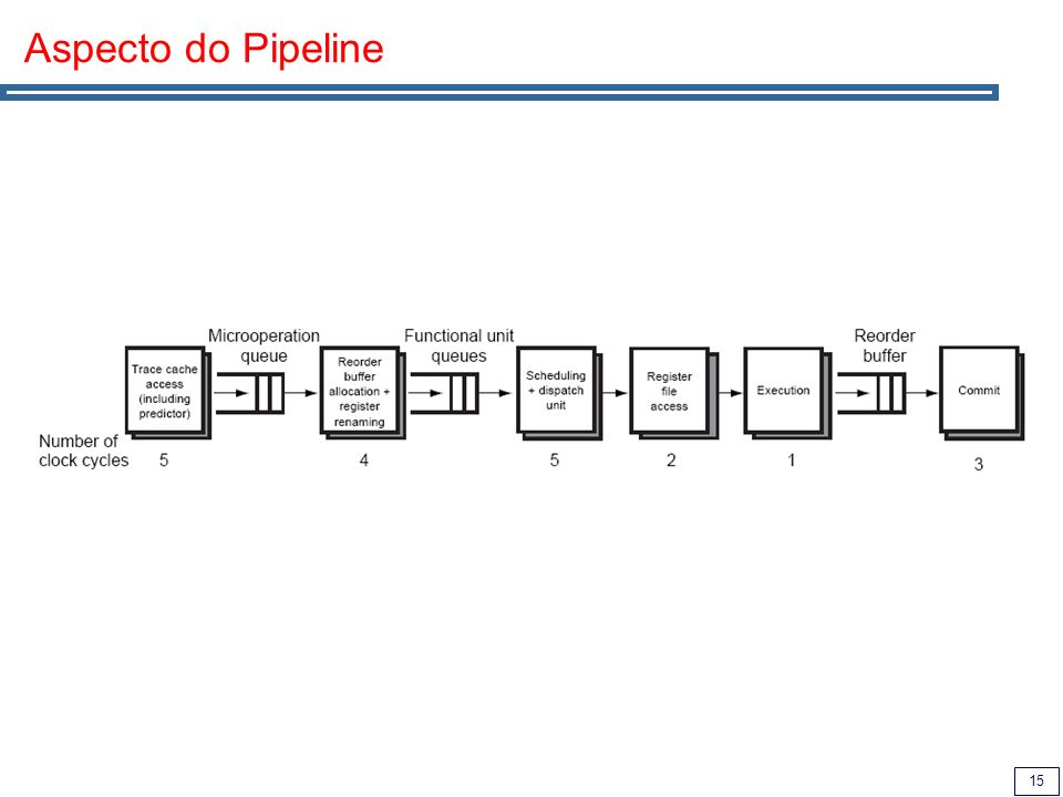 15 Aspecto do Pipeline