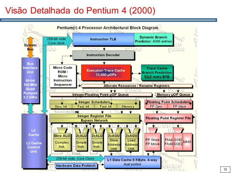 18 Visão Detalhada do Pentium 4 (2000)