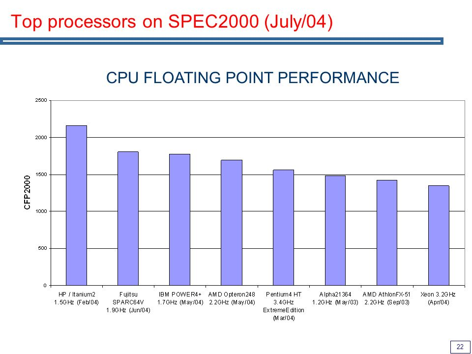 22 CPU FLOATING POINT PERFORMANCE Top processors on SPEC2000 (July/04)