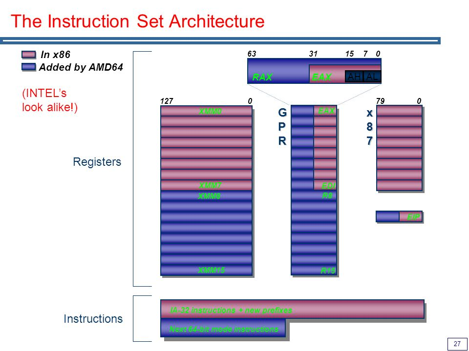 27 The Instruction Set Architecture RAX 63 GPRGPRGPRGPR x87x87x87x87 079 31 AH EAX AL 0715 In x86 XMM0 1270 XMM7 EAX EIP Added by AMD64 EDI XMM8 XMM15 R8 R15 Registers IA-32 instructions + new prefixes Next 64-bit mode instructions Instructions (INTELs look alike!)