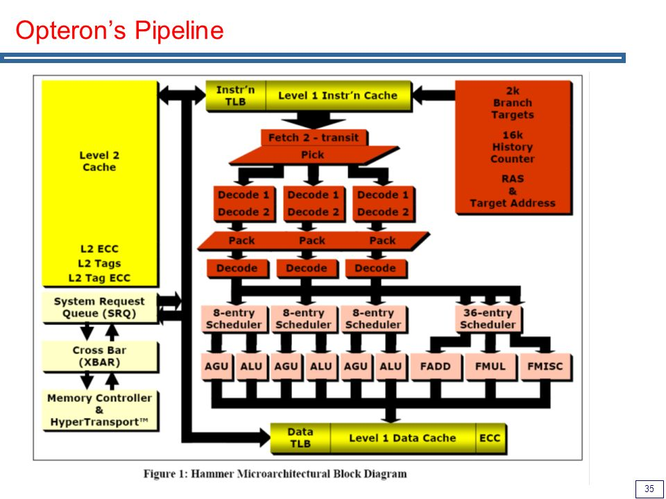 35 Opterons Pipeline