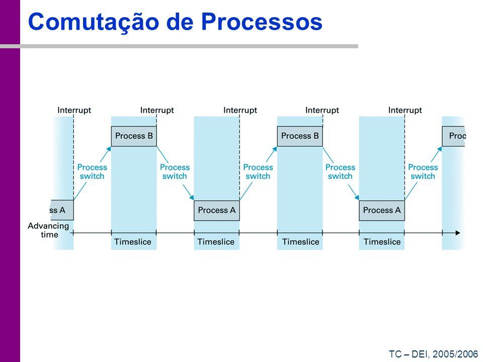 TC – DEI, 2005/2006 Comutação de Processos