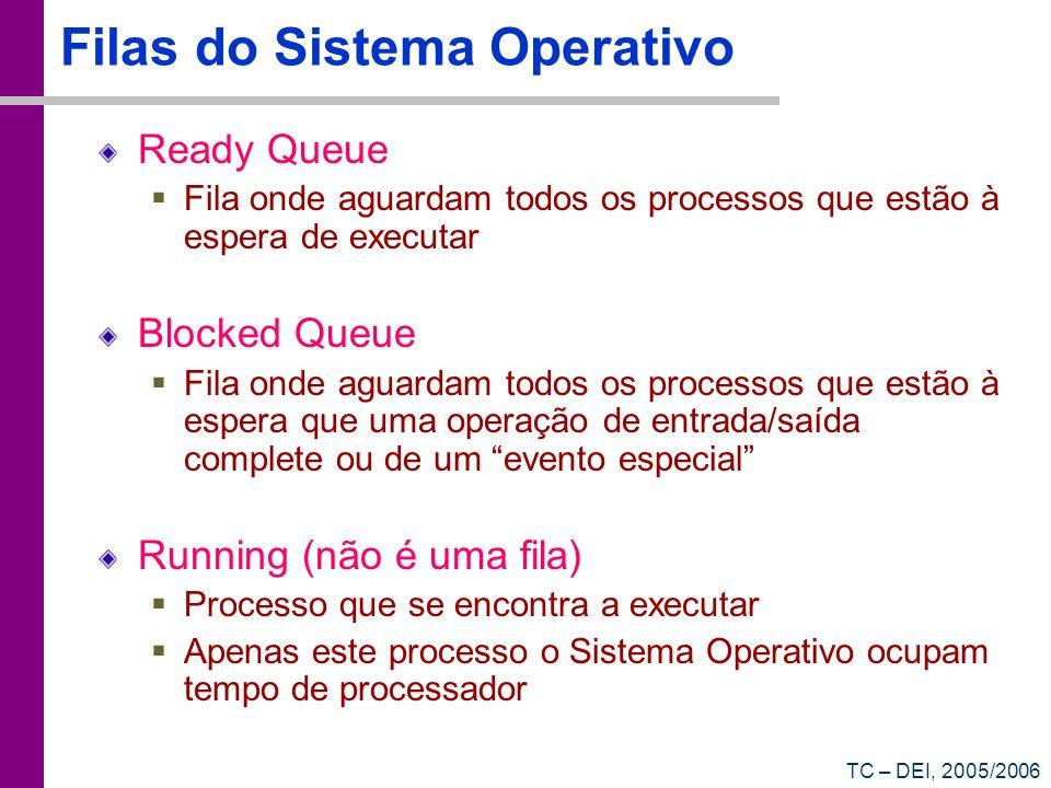 TC – DEI, 2005/2006 Filas do Sistema Operativo Ready Queue Fila onde aguardam todos os processos que estão à espera de executar Blocked Queue Fila ond