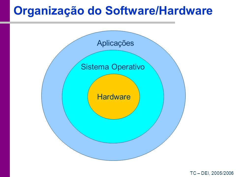 TC – DEI, 2005/2006 Organização do Software/Hardware Hardware Sistema Operativo Aplicações
