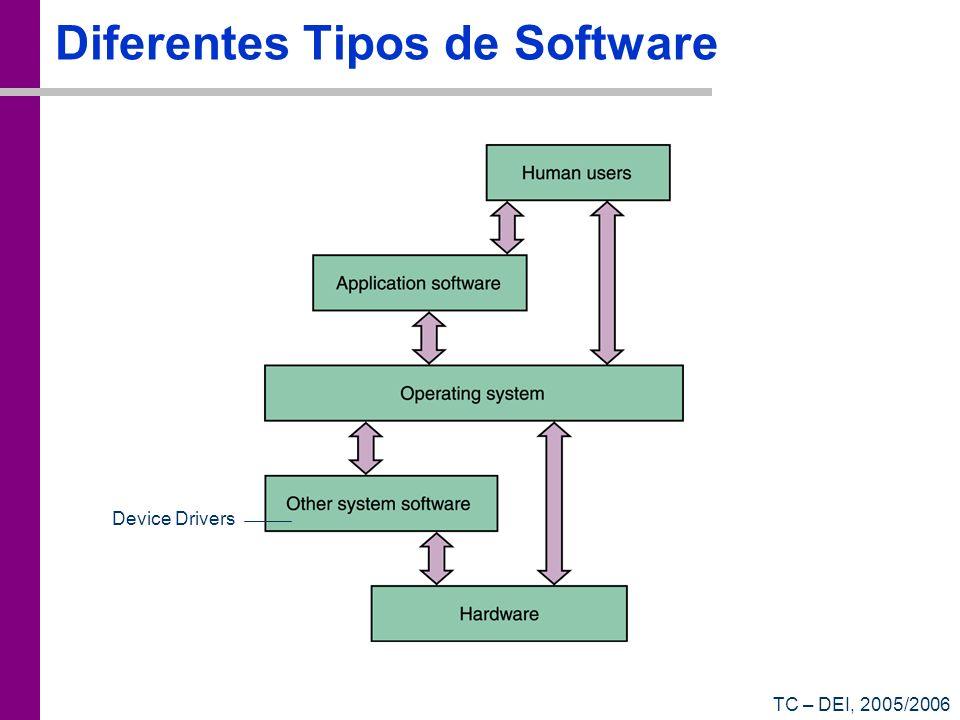 TC – DEI, 2005/2006 Diferentes Tipos de Software Device Drivers