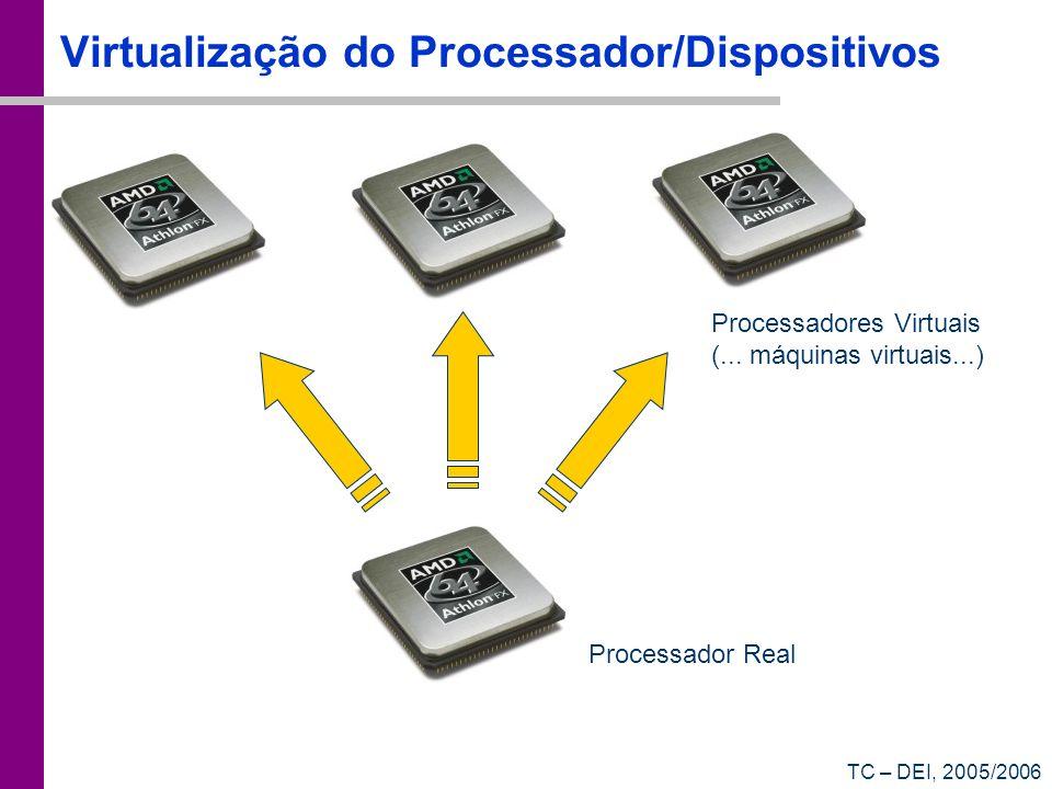 TC – DEI, 2005/2006 Virtualização do Processador/Dispositivos Processador Real Processadores Virtuais (... máquinas virtuais...)