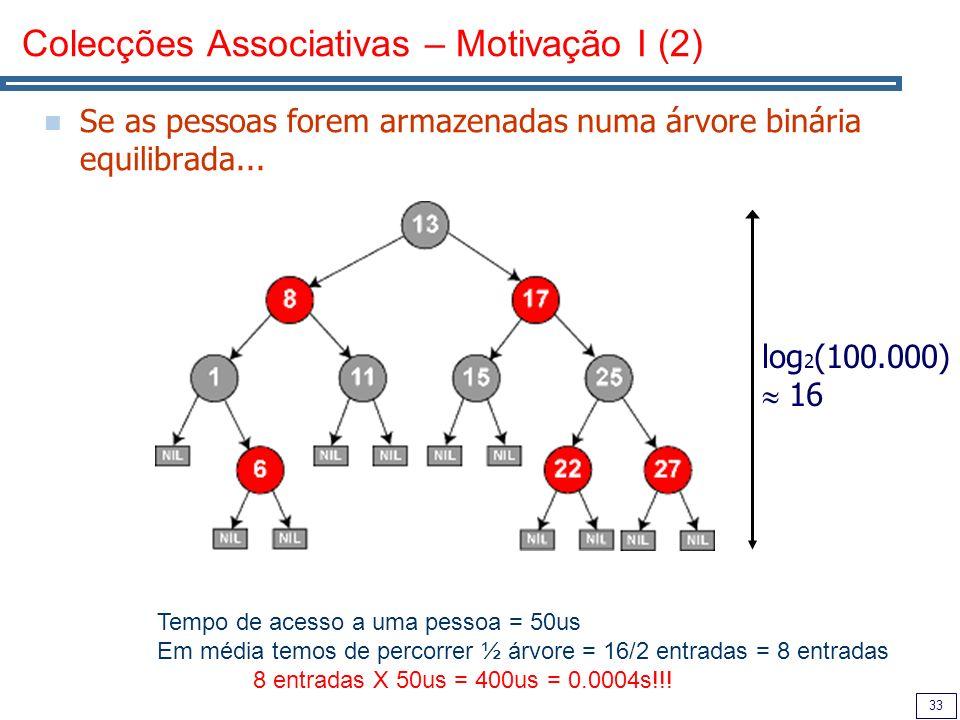 33 Colecções Associativas – Motivação I (2) Se as pessoas forem armazenadas numa árvore binária equilibrada... log 2 (100.000) 16 Tempo de acesso a um